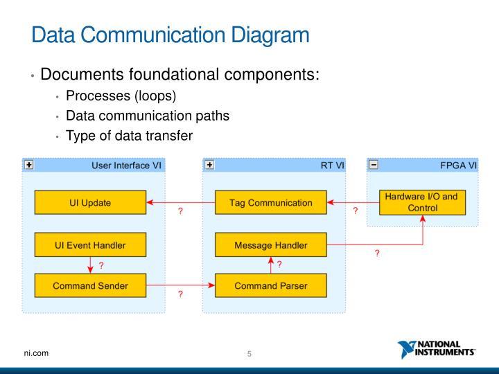 Data Communication Diagram