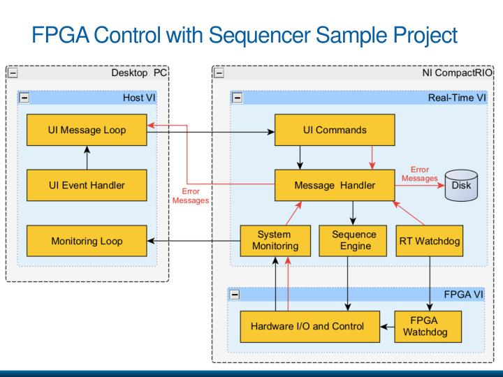 FPGA Control with Sequencer Sample Project