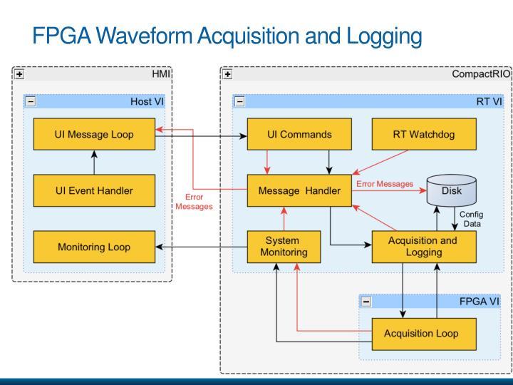 FPGA Waveform Acquisition and Logging