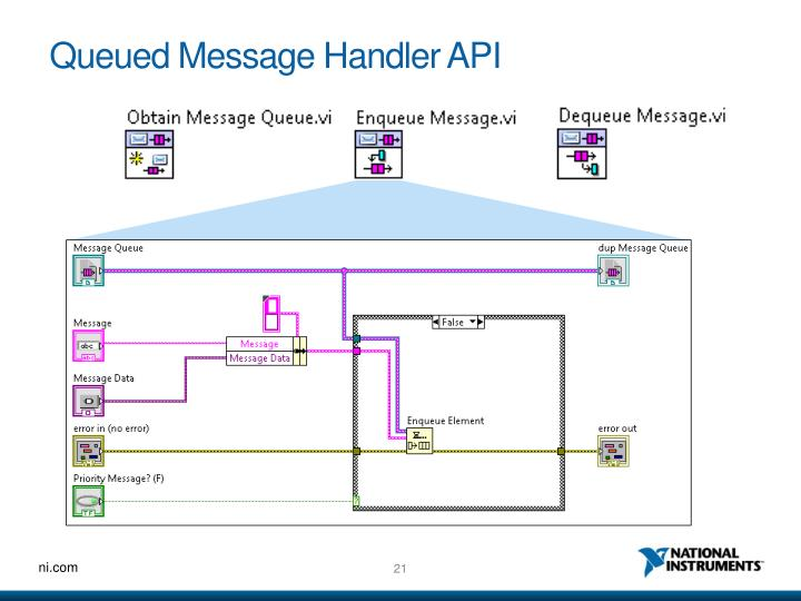Queued Message Handler API