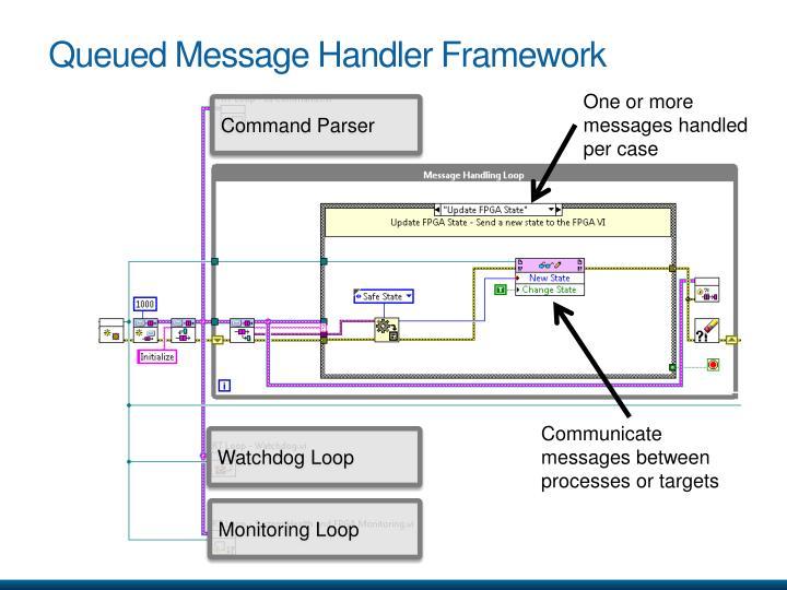 Queued Message Handler Framework