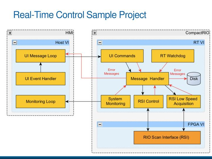 Real-Time Control Sample Project