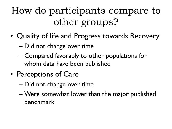 How do participants compare to other groups?