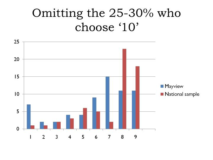 Omitting the 25-30% who choose '10'