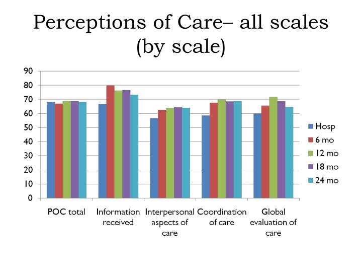 Perceptions of Care– all scales