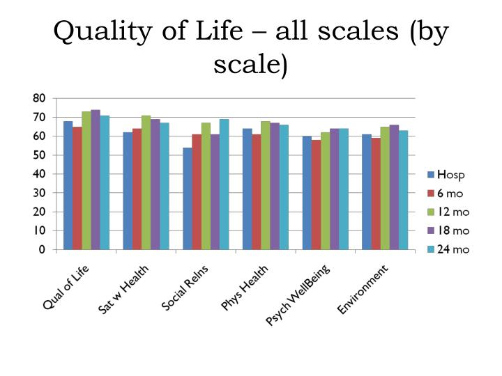 Quality of Life – all scales (by scale)