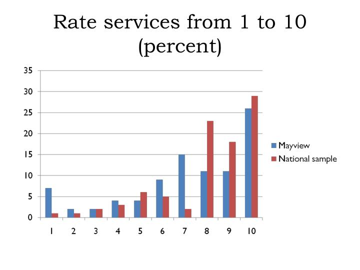 Rate services from 1 to 10 (percent)