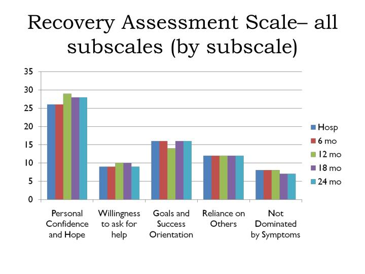 Recovery Assessment Scale– all subscales (by subscale)