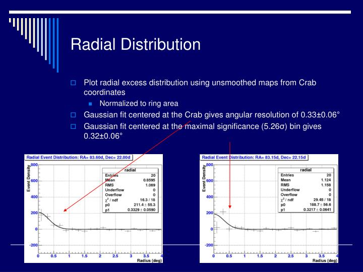 Radial Distribution
