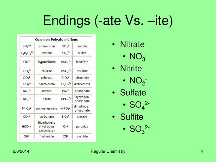 Endings (-ate Vs. –ite)
