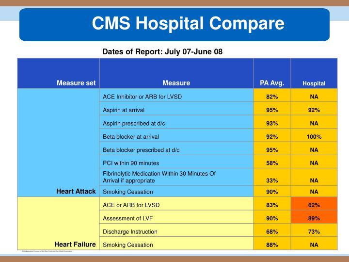 CMS Hospital Compare