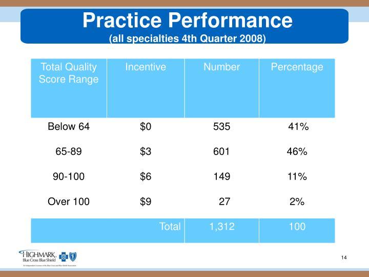 Practice Performance