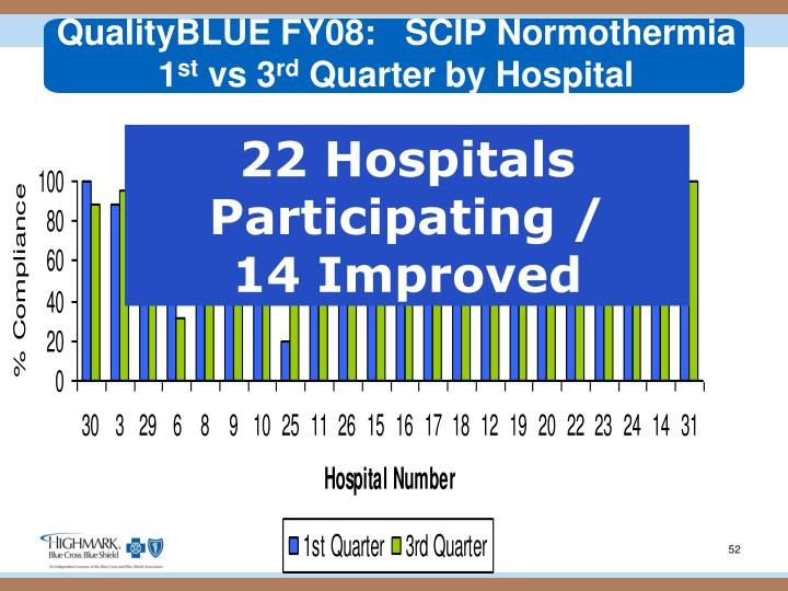 QualityBLUE FY08:   SCIP Normothermia