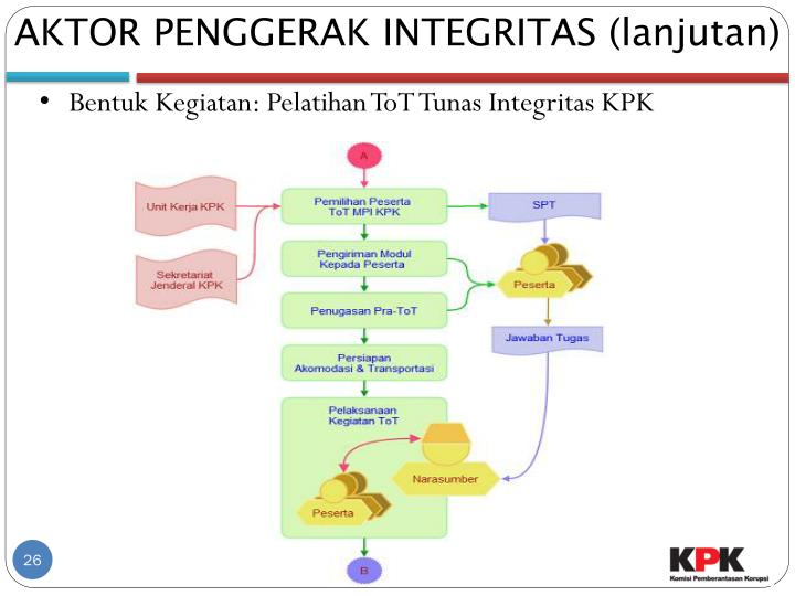 AKTOR PENGGERAK INTEGRITAS (lanjutan)