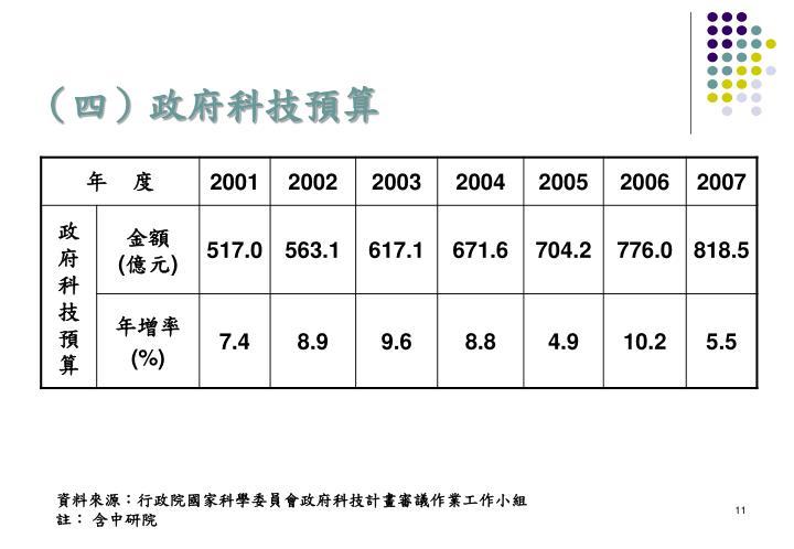 (四)政府科技預算