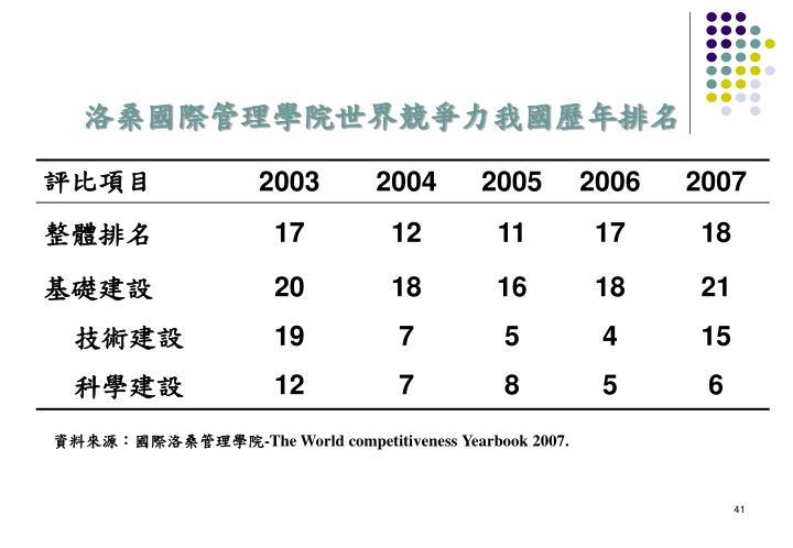 洛桑國際管理學院世界競爭力我國歷年排名