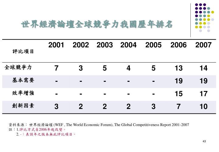 世界經濟論壇全球競爭力我國歷年排名