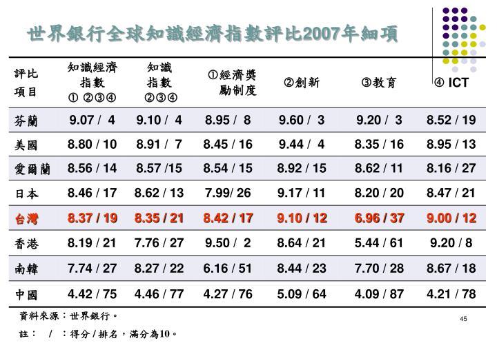 世界銀行全球知識經濟指數評比