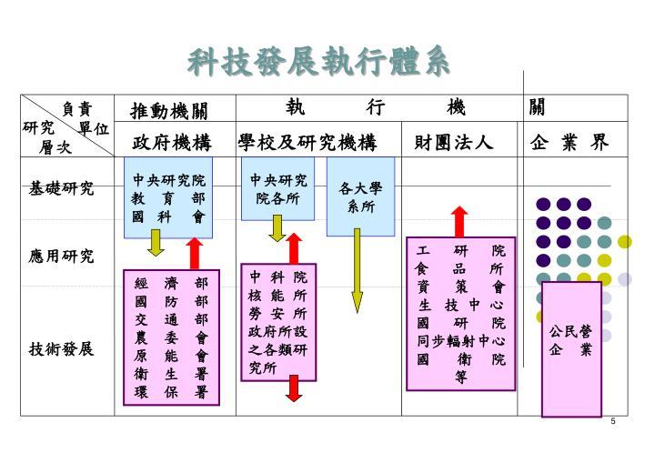 科技發展執行體系