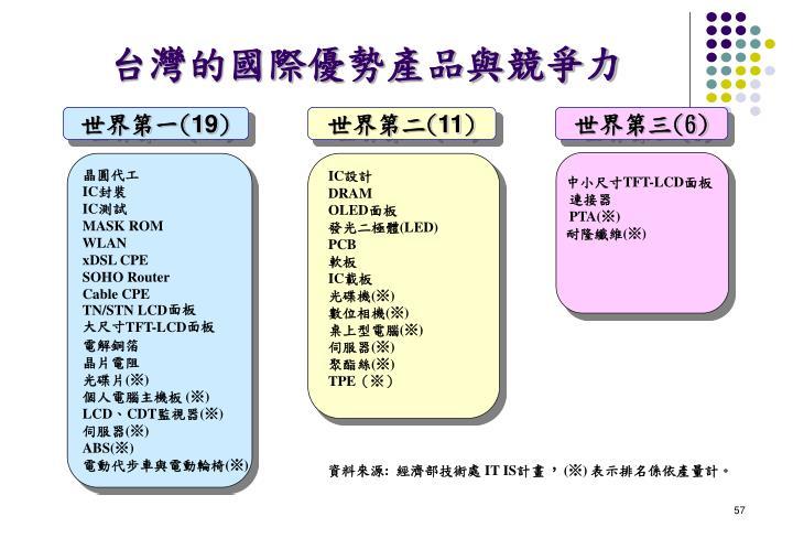 台灣的國際優勢產品與競爭力