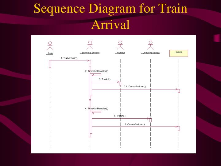 Sequence Diagram for Train Arrival