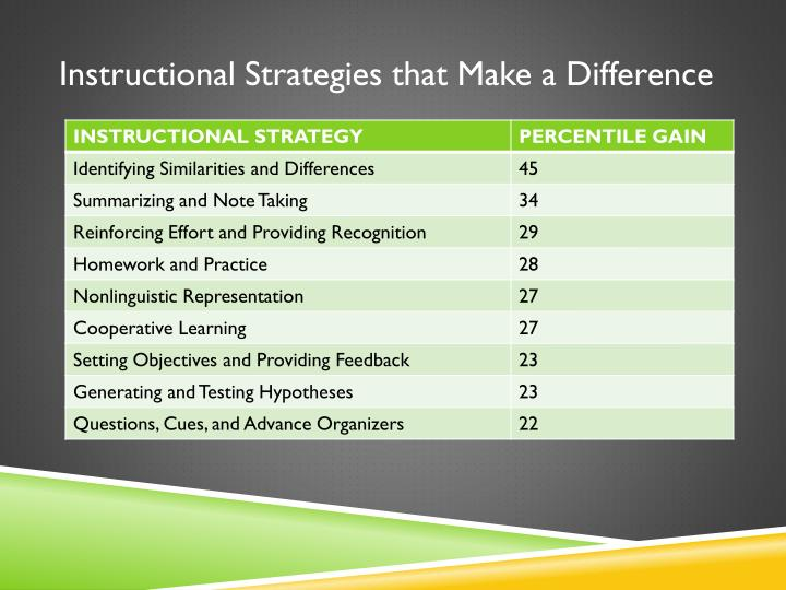 Instructional Strategies that Make a Difference