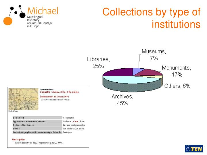 Collections by type of institutions