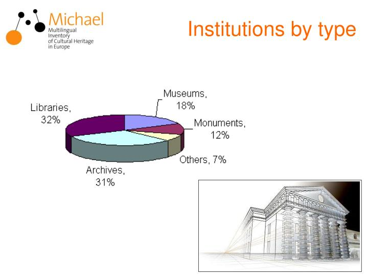 Institutions by type