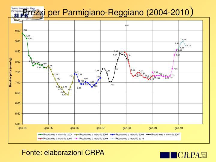 Prezzi per Parmigiano-Reggiano (2004-2010