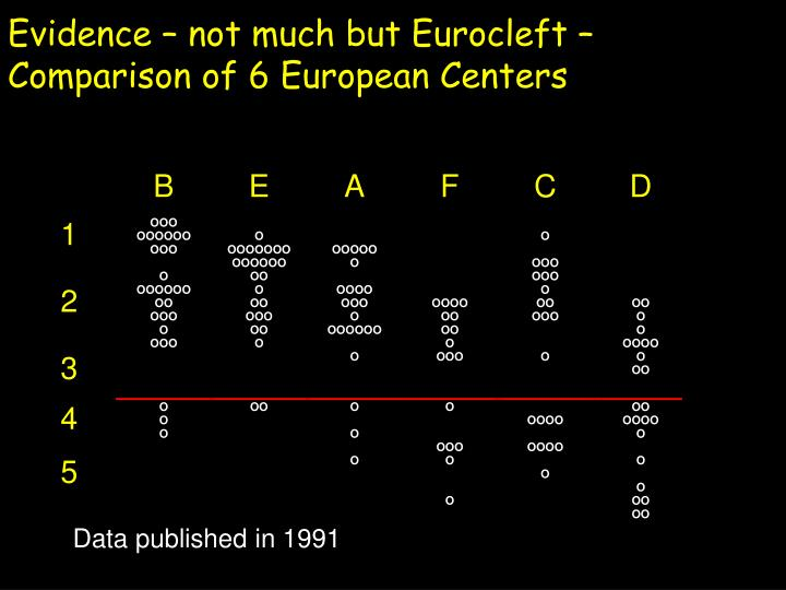 Evidence – not much but Eurocleft –