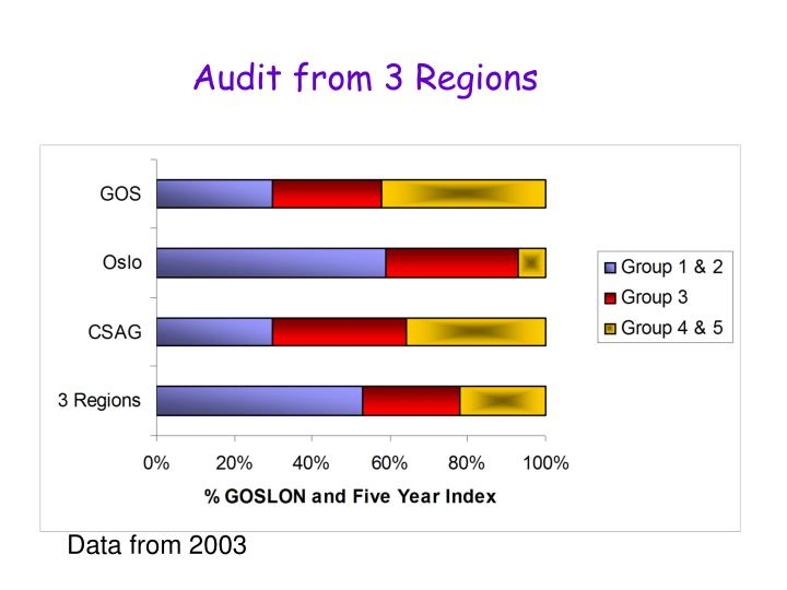 Audit from 3 Regions