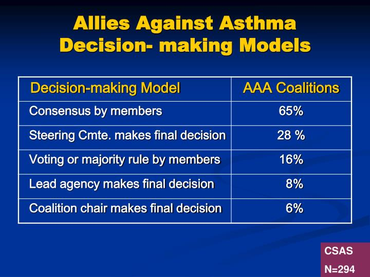 Allies Against Asthma