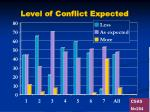 level of conflict expected