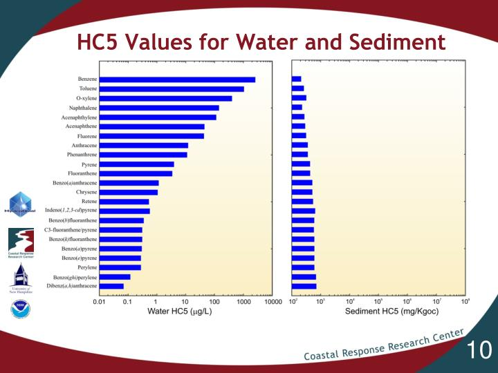HC5 Values for Water and Sediment