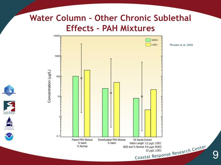 Water Column – Other Chronic Sublethal Effects - PAH Mixtures