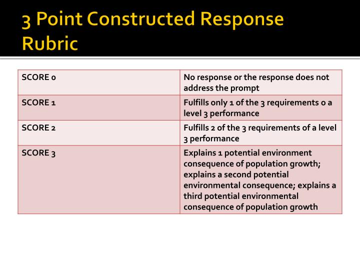 3 Point Constructed Response Rubric