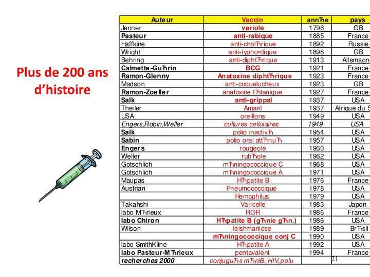 Plus de 200 ans