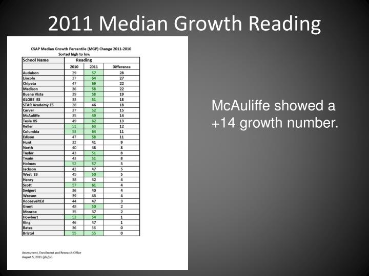 2011 Median Growth Reading