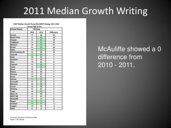 2011 Median Growth Writing