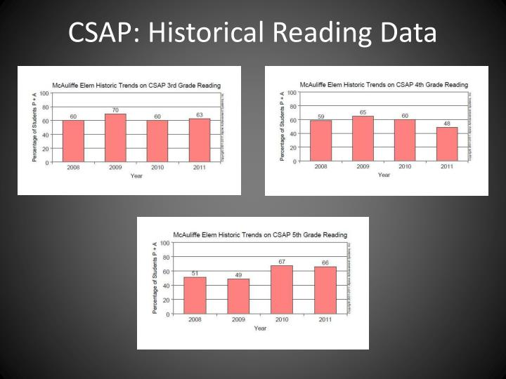 Csap historical reading data