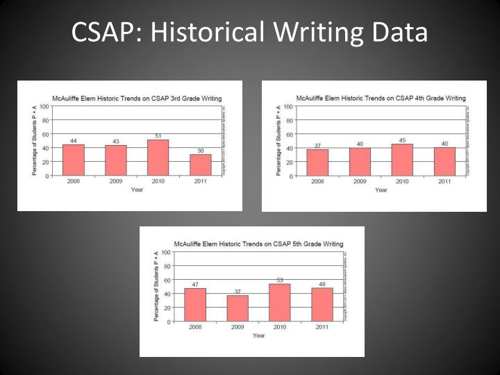 CSAP: Historical Writing Data