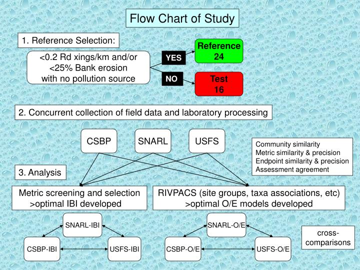 Flow Chart of Study