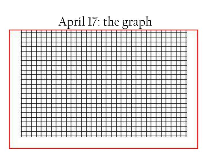 April 17: the graph