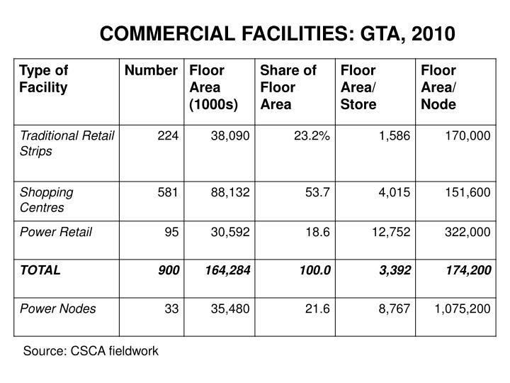COMMERCIAL FACILITIES: GTA, 2010