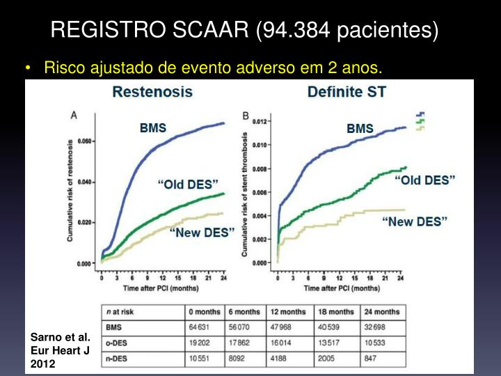 REGISTRO SCAAR (94.384 pacientes)