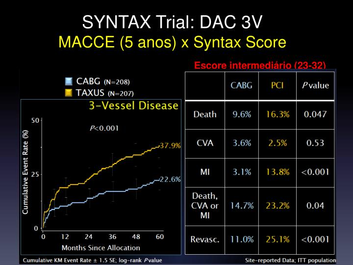 SYNTAX Trial: DAC 3V