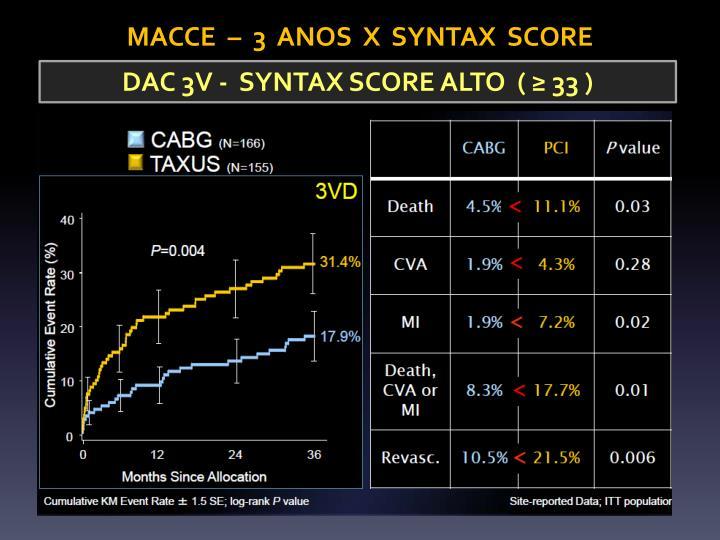MACCE  –  3  ANOS  X  SYNTAX  SCORE