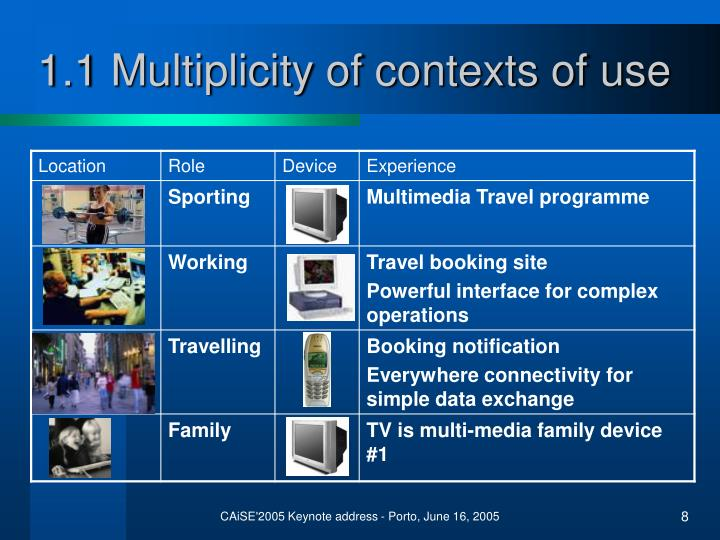 1.1 Multiplicity of contexts of use
