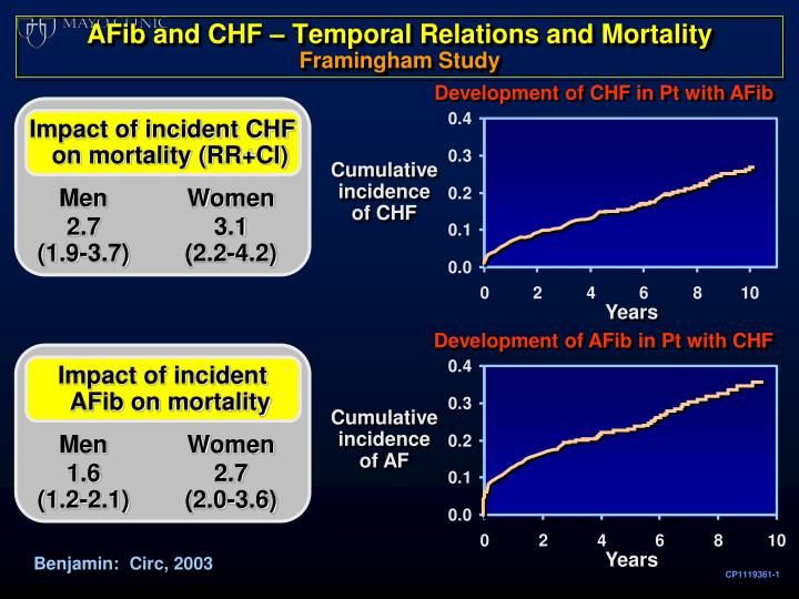 Development of CHF in Pt with AFib