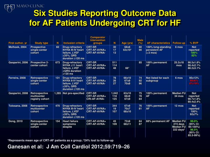 Six Studies Reporting Outcome Data